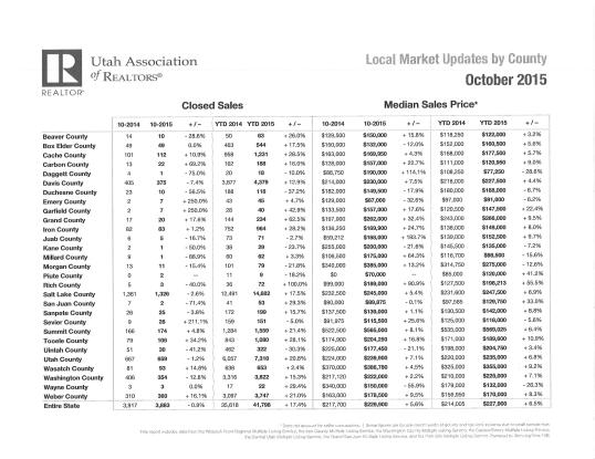 October 2015 stats